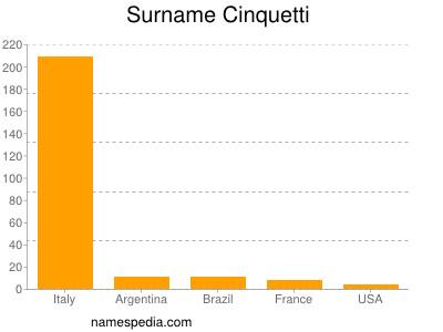 Surname Cinquetti