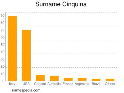 Surname Cinquina