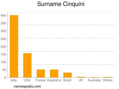 Surname Cinquini