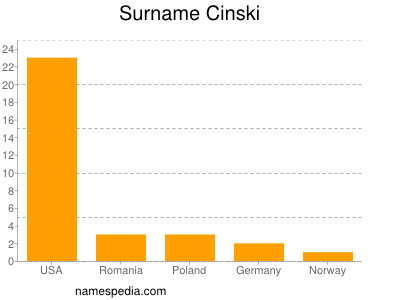 Surname Cinski