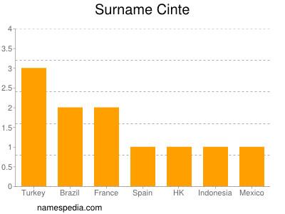 Surname Cinte