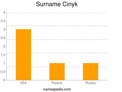 Surname Cinyk