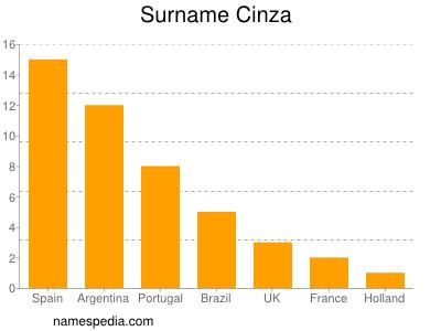 Surname Cinza