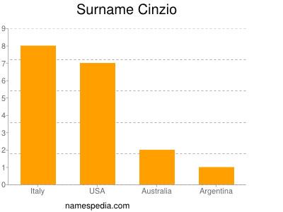 Surname Cinzio