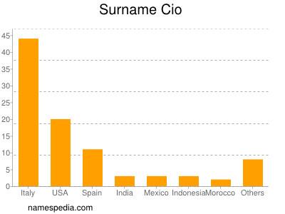 Surname Cio