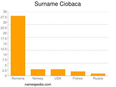 Surname Ciobaca
