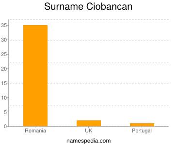 Surname Ciobancan