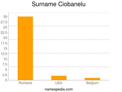 Surname Ciobanelu