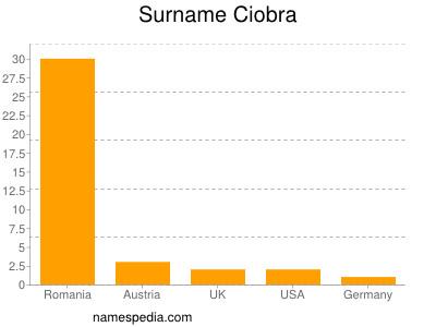 Surname Ciobra