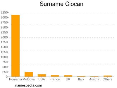 Surname Ciocan