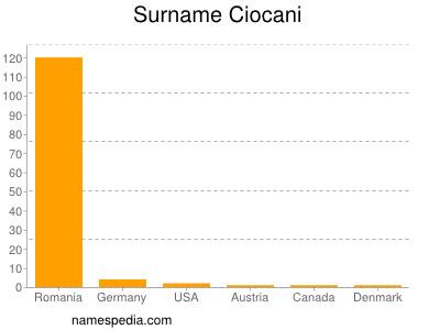 Surname Ciocani