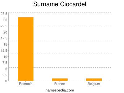 Surname Ciocardel