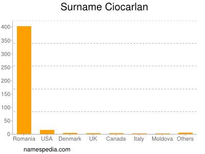 Surname Ciocarlan