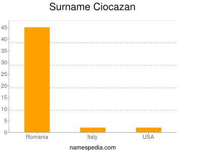 Surname Ciocazan