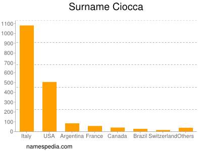 Surname Ciocca