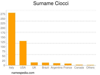 Surname Ciocci