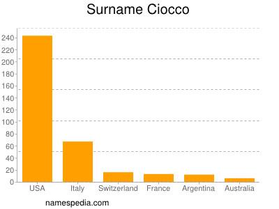 Surname Ciocco