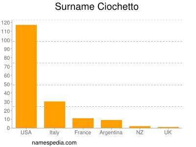 Surname Ciochetto
