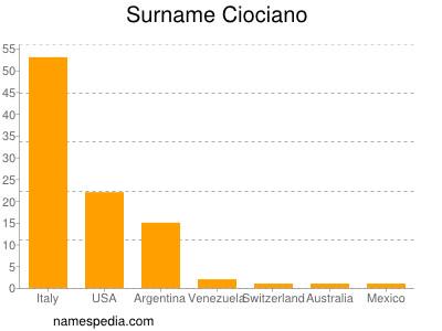 Surname Ciociano