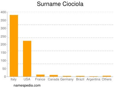 Surname Ciociola