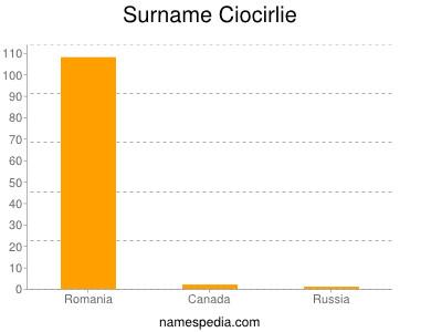 Surname Ciocirlie
