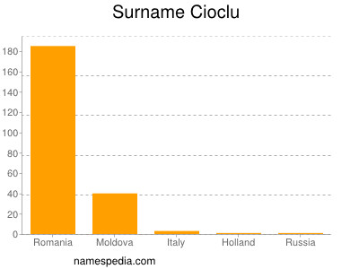 Surname Cioclu