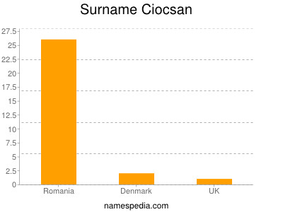 Surname Ciocsan