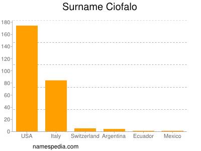 Surname Ciofalo