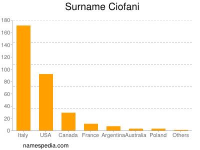 Surname Ciofani