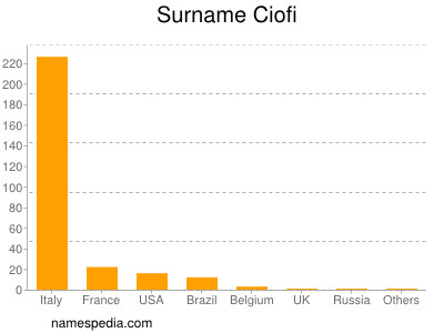 Surname Ciofi