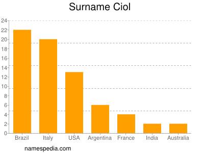 Surname Ciol
