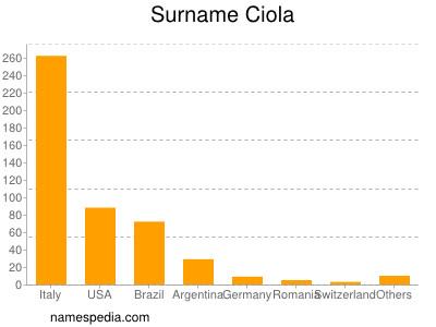 Surname Ciola