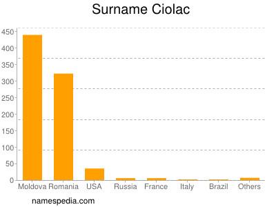 Surname Ciolac