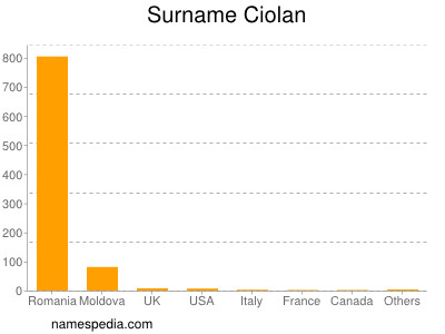 Surname Ciolan