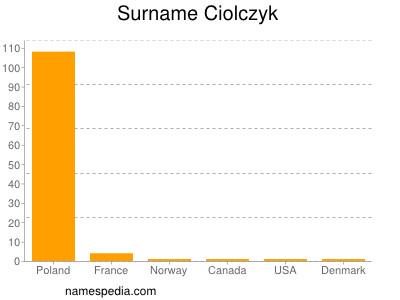 Surname Ciolczyk