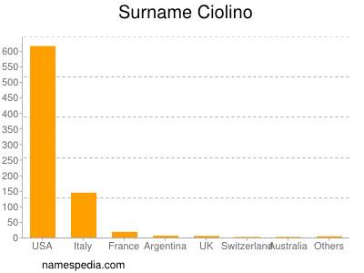 Surname Ciolino
