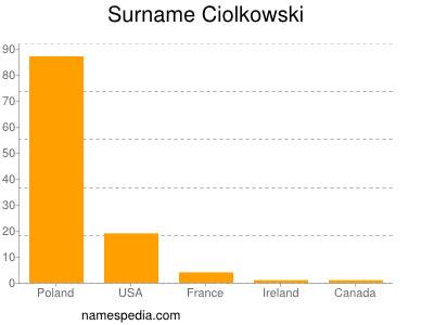 Surname Ciolkowski