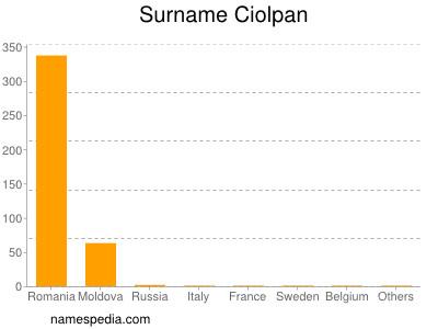Surname Ciolpan