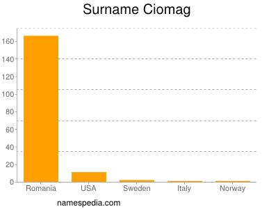 Surname Ciomag
