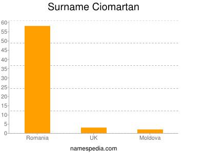 Surname Ciomartan