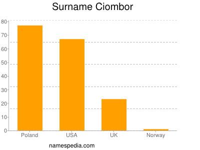 Surname Ciombor