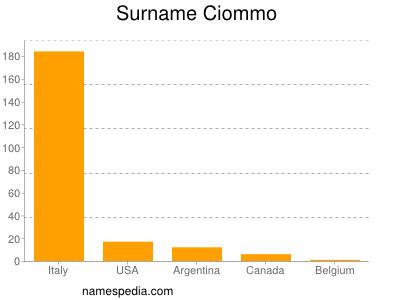 Surname Ciommo