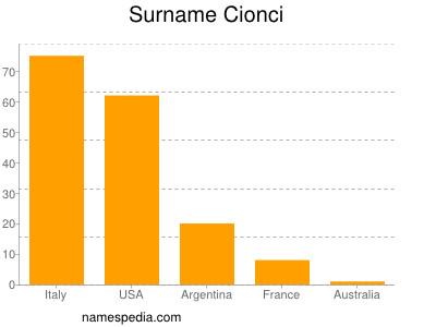 Surname Cionci