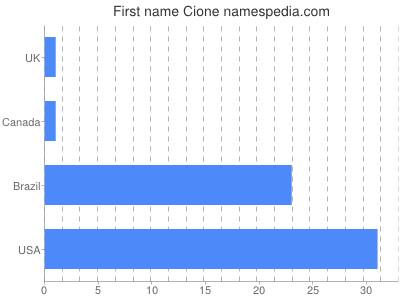 Given name Cione