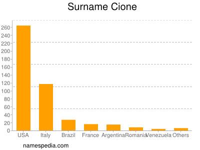 Surname Cione