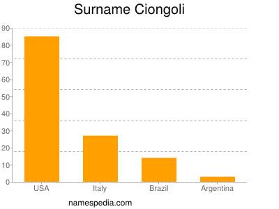 Surname Ciongoli