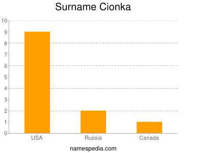 Surname Cionka