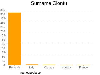 Surname Ciontu