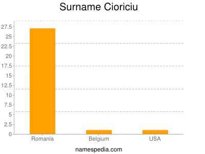 Surname Cioriciu