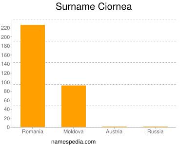 Surname Ciornea